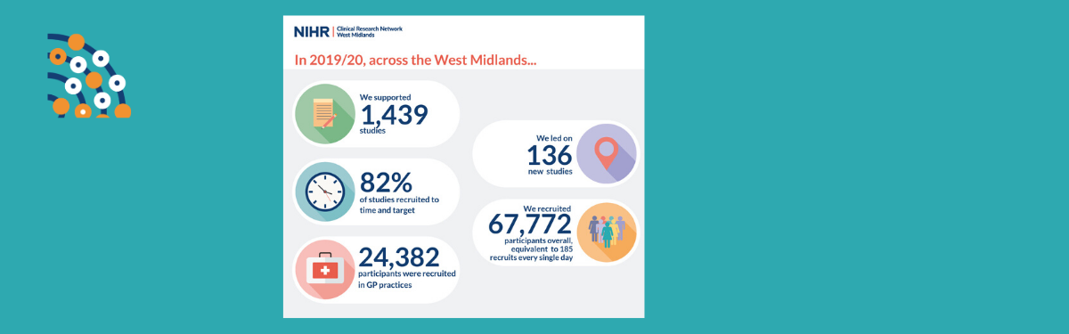Every NHS Trust in the West Midlands delivers clinical research for the second year running